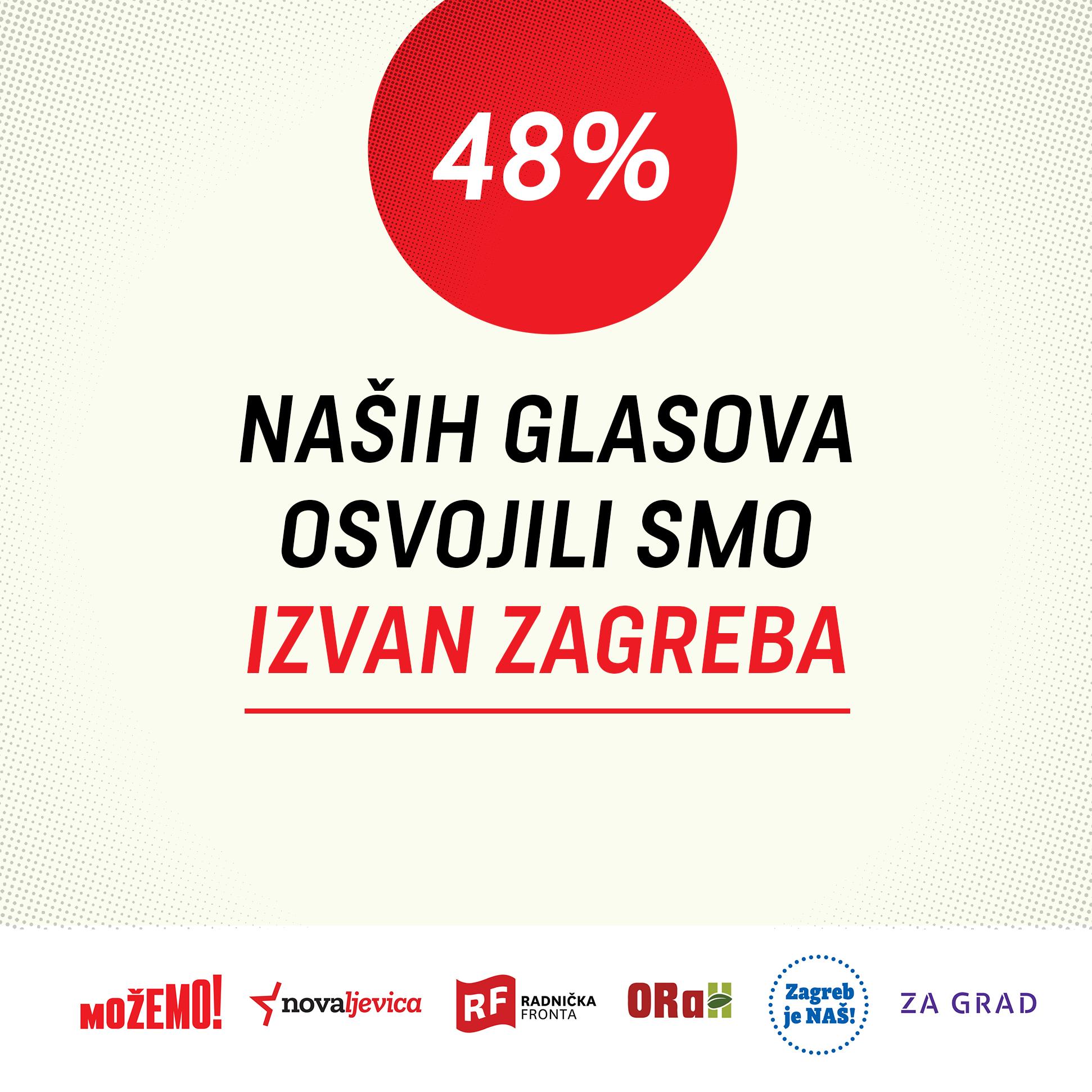 Polovica naših glasova došla je izvan Zagreba!