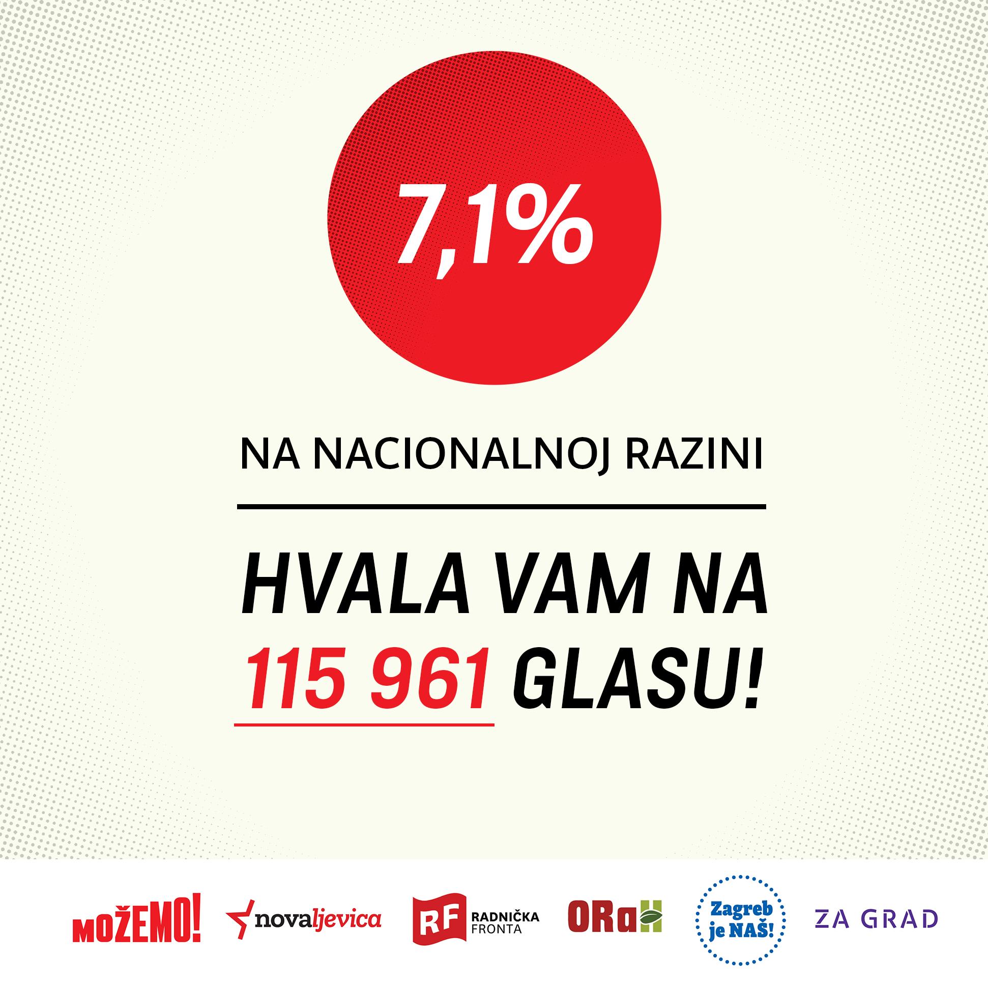 Osvojili smo više od 7 posto ukupnog broja glasova!